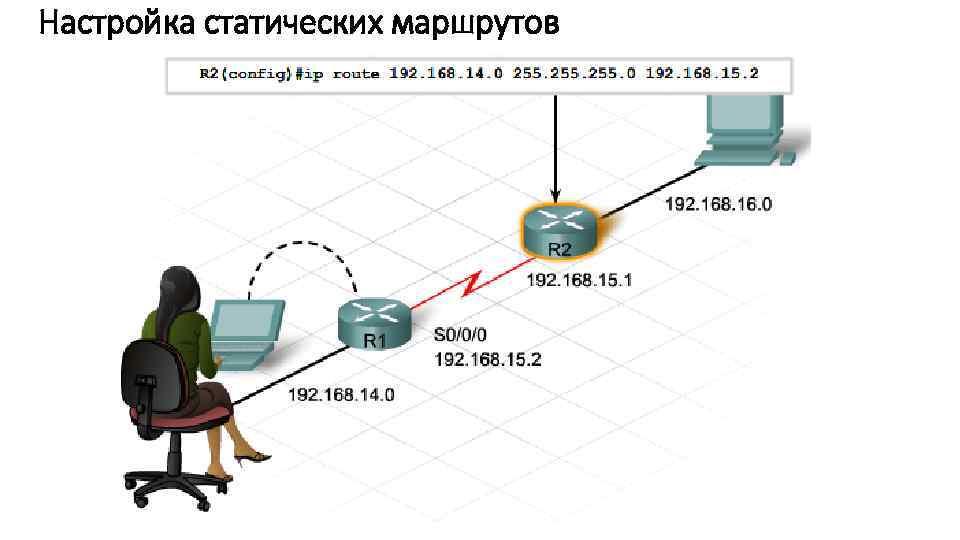 Настройка статических маршрутов