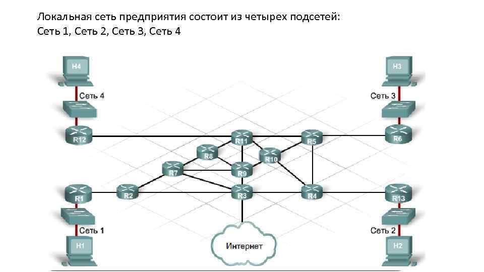Локальная сеть предприятия состоит из четырех подсетей: Сеть 1, Сеть 2, Сеть 3, Сеть
