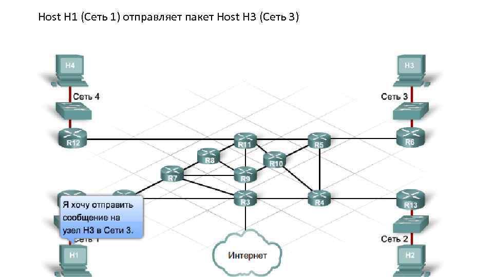 Host H 1 (Сеть 1) отправляет пакет Host H 3 (Сеть 3)