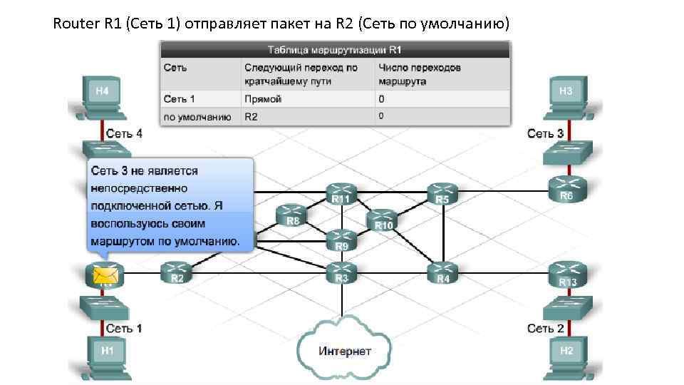 Router R 1 (Сеть 1) отправляет пакет на R 2 (Сеть по умолчанию)