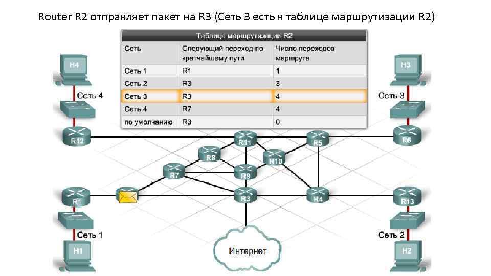 Router R 2 отправляет пакет на R 3 (Сеть 3 есть в таблице маршрутизации