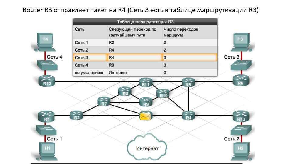 Router R 3 отправляет пакет на R 4 (Сеть 3 есть в таблице маршрутизации