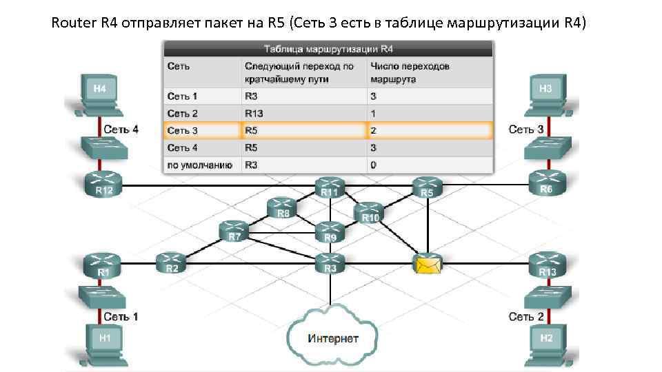 Router R 4 отправляет пакет на R 5 (Сеть 3 есть в таблице маршрутизации