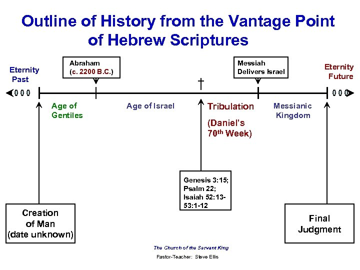 Outline of History from the Vantage Point of Hebrew Scriptures Eternity Past Abraham (c.
