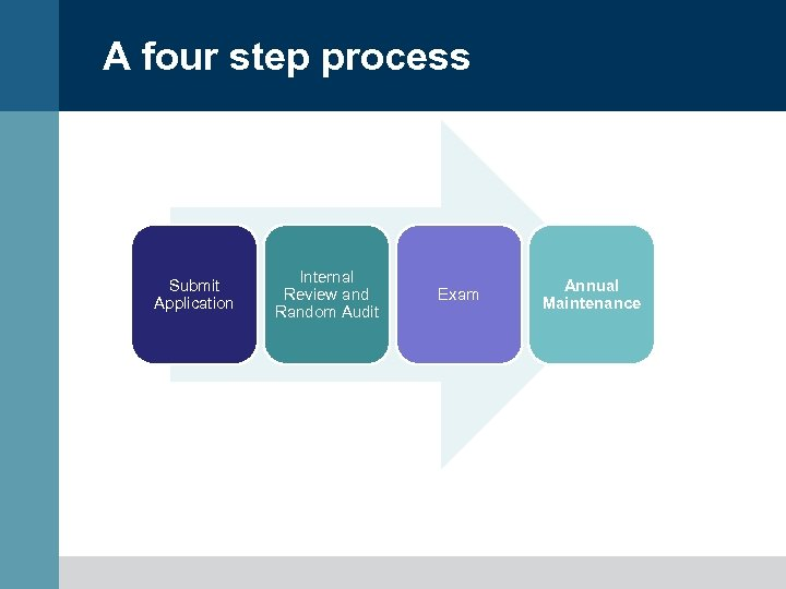 A four step process Submit Application Internal Review and Random Audit Exam Annual Maintenance