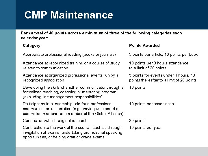 CMP Maintenance Earn a total of 40 points across a minimum of three of