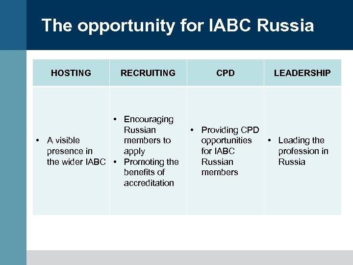 The opportunity for IABC Russia HOSTING RECRUITING • Encouraging Russian members to • A