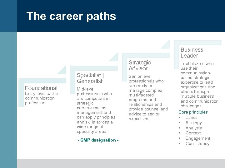 The career paths Business Leader Strategic Advisor Specialist | Generalist Foundational Entry level to