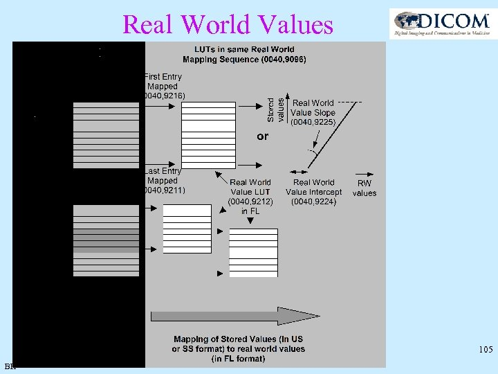 Real World Values 105 BH