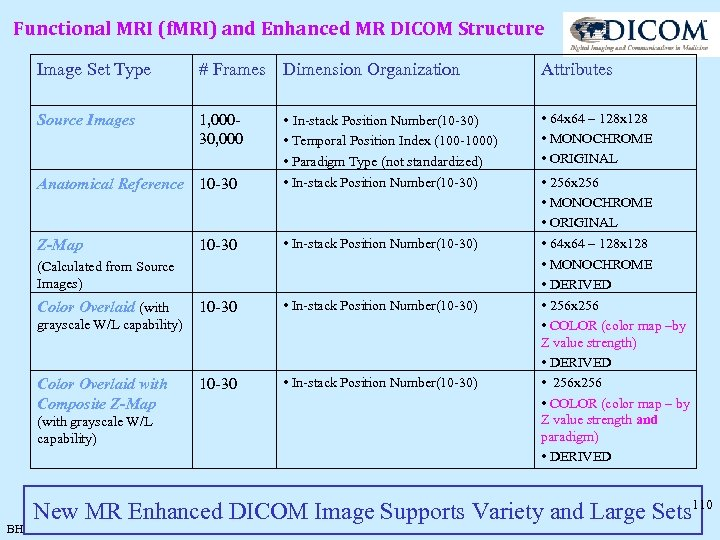 Functional MRI (f. MRI) and Enhanced MR DICOM Structure Image Set Type # Frames