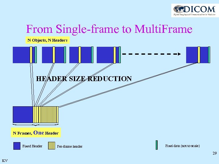 From Single-frame to Multi. Frame N Objects, N Headers HEADER SIZE REDUCTION N Frames,