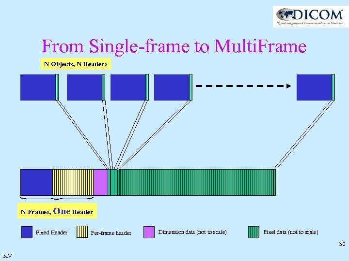 From Single-frame to Multi. Frame N Objects, N Headers N Frames, One Header Fixed