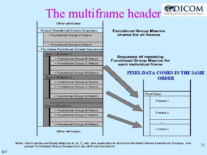 The multiframe header PIXEL DATA COMES IN THE SAME ORDER 31 KV