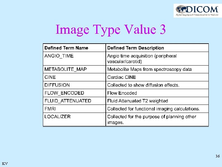 Image Type Value 3 36 KV