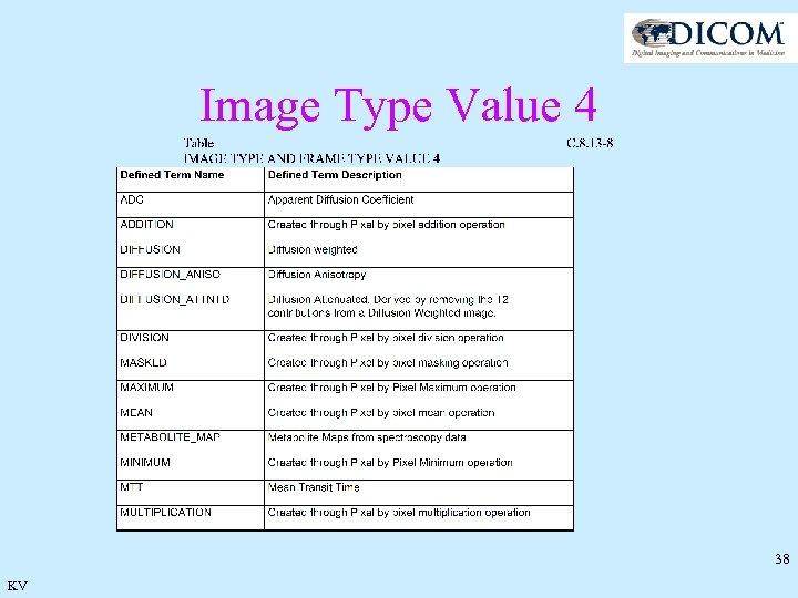 Image Type Value 4 38 KV