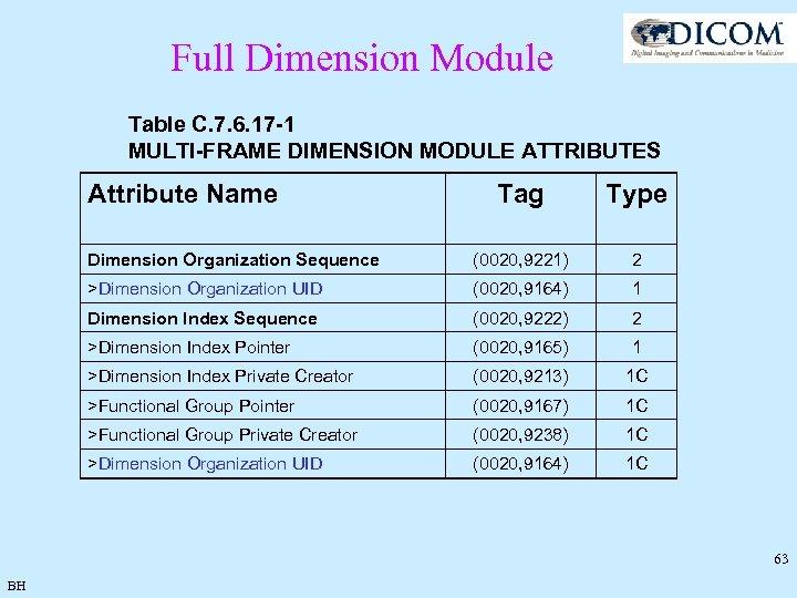 Full Dimension Module Table C. 7. 6. 17 -1 MULTI-FRAME DIMENSION MODULE ATTRIBUTES Attribute