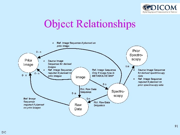 Object Relationships 91 DC