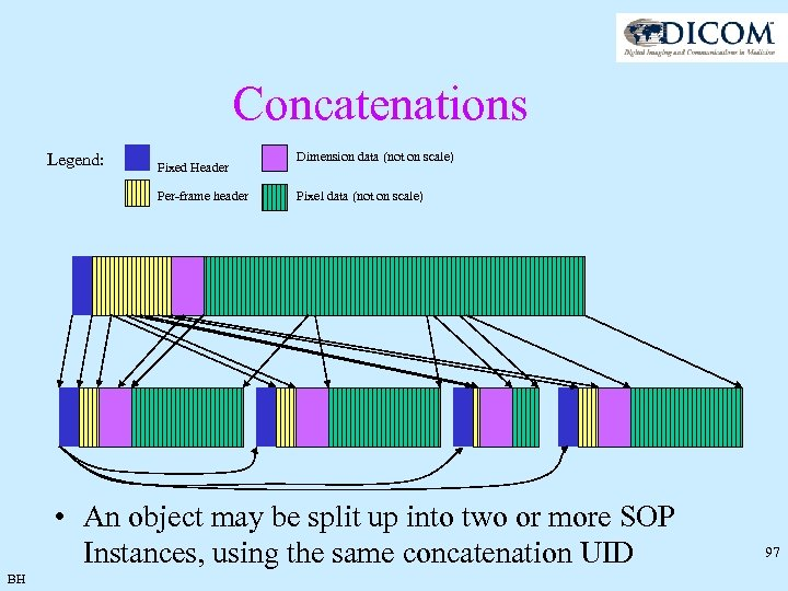 Concatenations Legend: Fixed Header Per-frame header Dimension data (not on scale) Pixel data (not