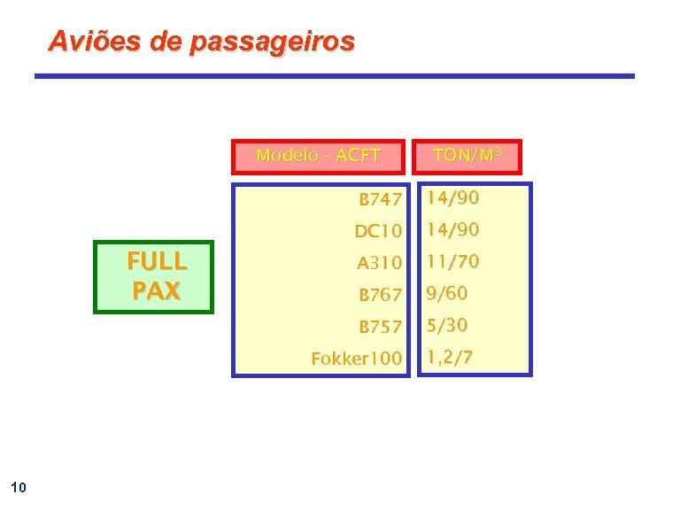 Aviões de passageiros Modelo - ACFT TON/M 3 B 747 DC 10 14/90 A
