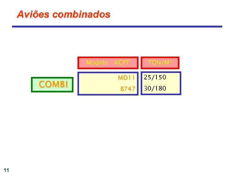 Aviões combinados Modelo - ACFT COMBI 11 TON/M 3 MD 11 25/150 B 747