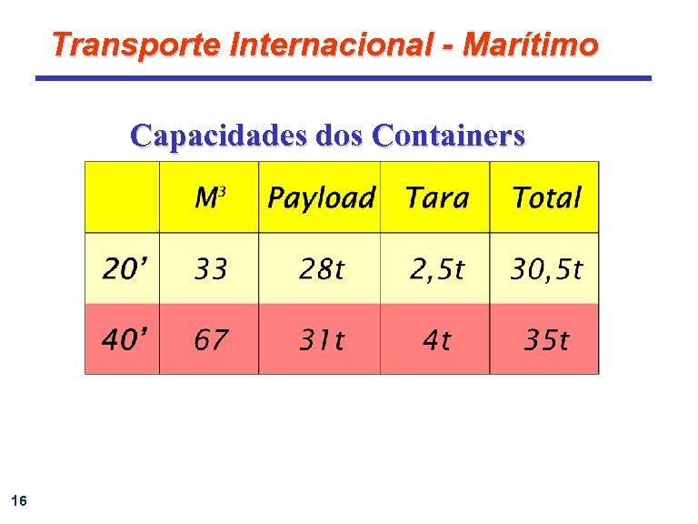 Transporte Internacional - Marítimo Capacidades dos Containers 16