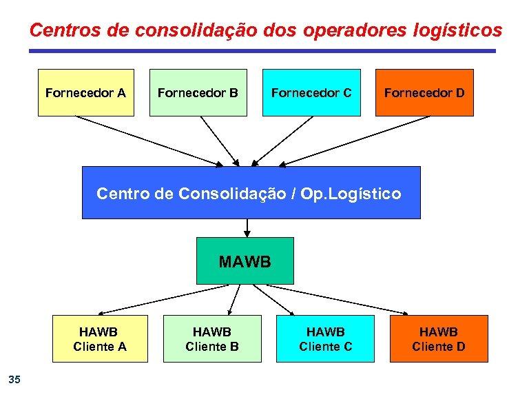 Centros de consolidação dos operadores logísticos Fornecedor A Fornecedor B Fornecedor C Fornecedor D