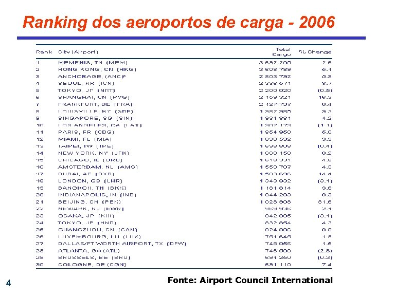Ranking dos aeroportos de carga - 2006 4 Fonte: Airport Council International