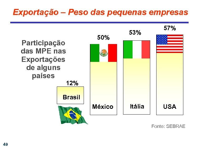 Exportação – Peso das pequenas empresas Participação das MPE nas Exportações de alguns países