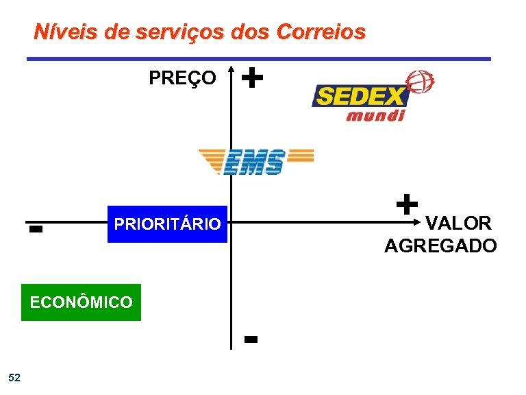 Níveis de serviços dos Correios PREÇO - + VALOR PRIORITÁRIO ECONÔMICO 52 + AGREGADO