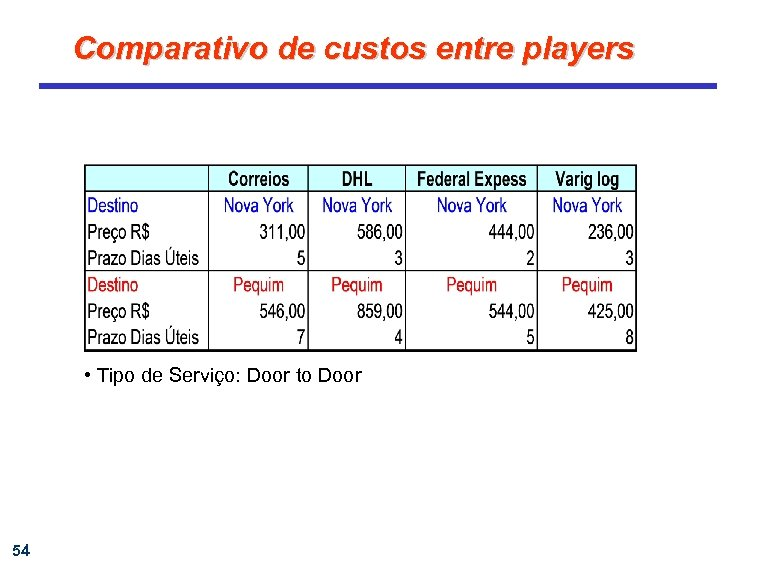 Comparativo de custos entre players • Tipo de Serviço: Door to Door 54
