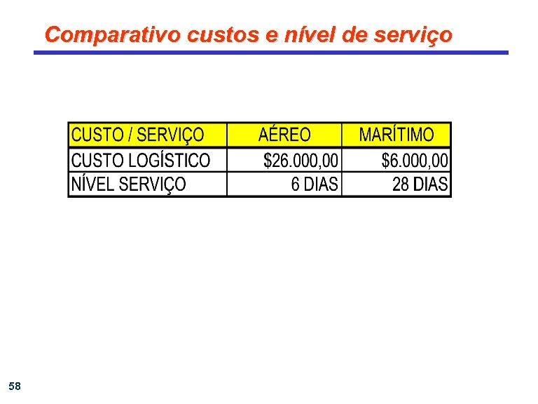 Comparativo custos e nível de serviço 58