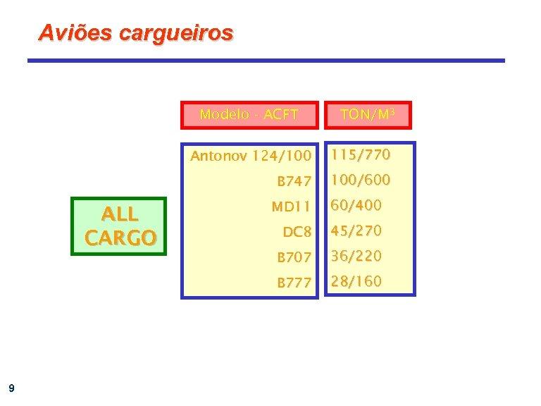 Aviões cargueiros Modelo - ACFT TON/M 3 Antonov 124/100 115/770 B 747 100/600 9