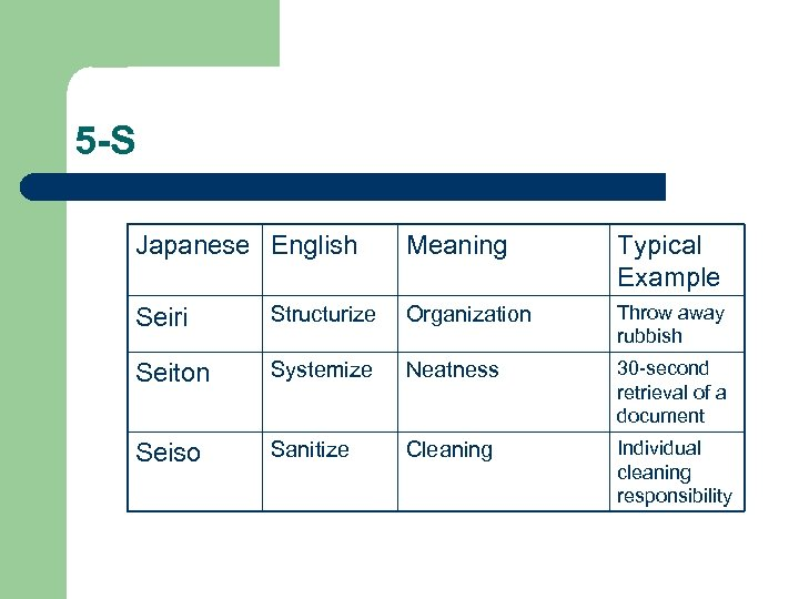 5 -S Japanese English Meaning Typical Example Seiri Structurize Organization Throw away rubbish Seiton