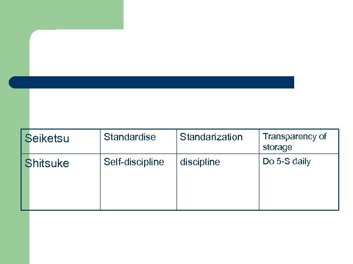 Seiketsu Standardise Standarization Transparency of storage Shitsuke Self-discipline Do 5 -S daily