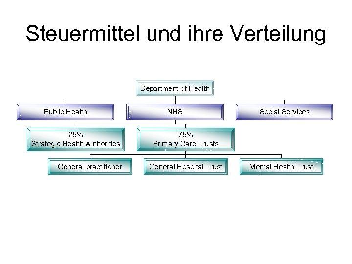Steuermittel und ihre Verteilung Department of Health Public Health 25% Strategic Health Authorities General