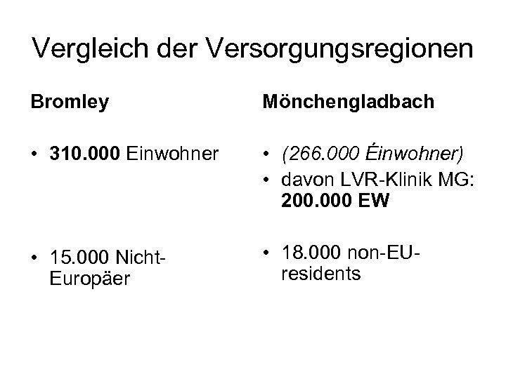 Vergleich der Versorgungsregionen Bromley Mönchengladbach • 310. 000 Einwohner • (266. 000 Éinwohner) •