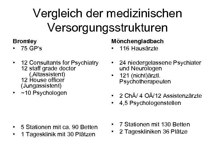 Vergleich der medizinischen Versorgungsstrukturen Bromley • 75 GP's Mönchengladbach • 116 Hausärzte • 12