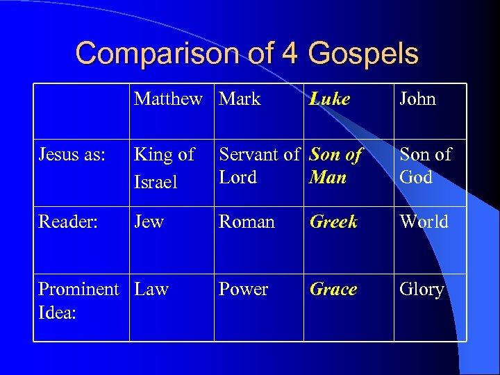 Comparison of 4 Gospels Matthew Mark Luke John Jesus as: King of Israel Servant