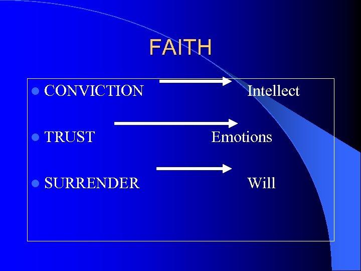 FAITH l CONVICTION l TRUST l SURRENDER Intellect Emotions Will