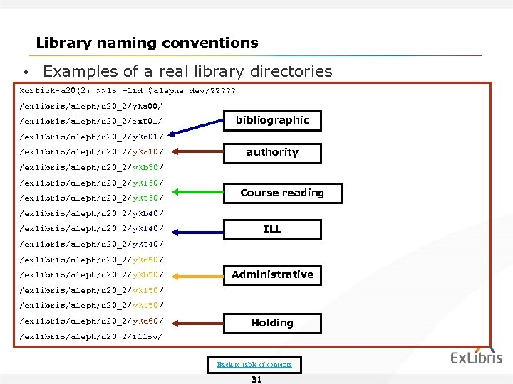 Library naming conventions • Examples of a real library directories kortick-a 20(2) >>ls -1