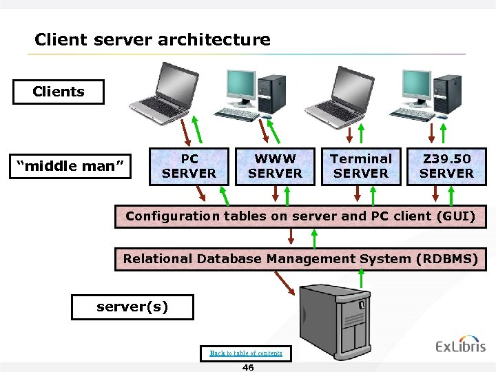 "Client server architecture Clients ""middle man"" PC SERVER WWW SERVER Terminal SERVER Z 39."