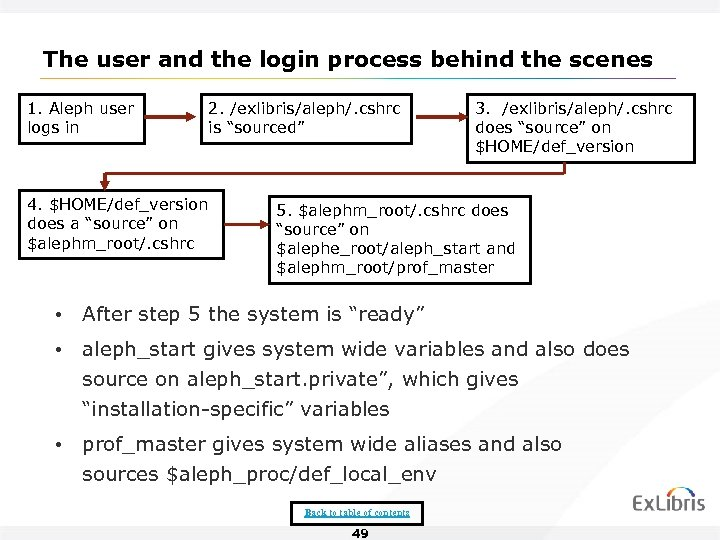 The user and the login process behind the scenes 1. Aleph user logs in