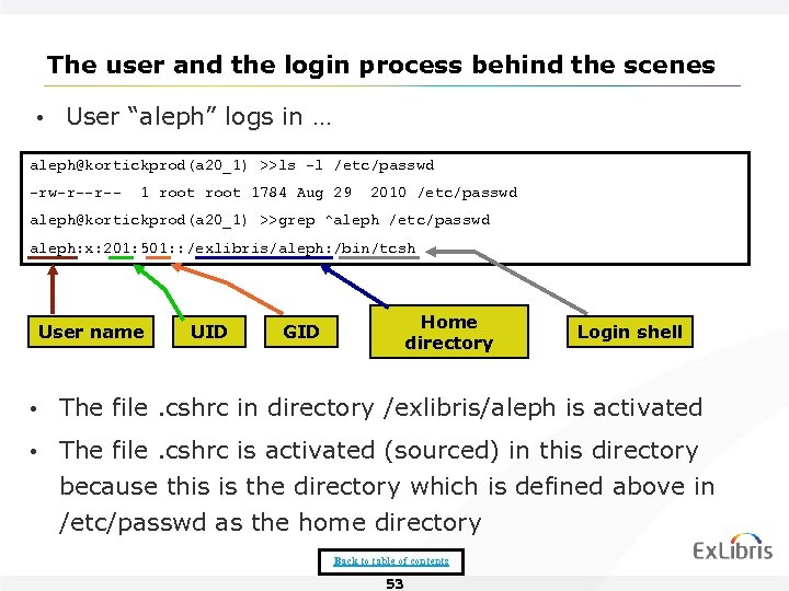 "The user and the login process behind the scenes • User ""aleph"" logs in"