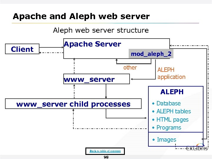 Apache and Aleph web server structure Client Apache Server mod_aleph_2 other ALEPH application www_server