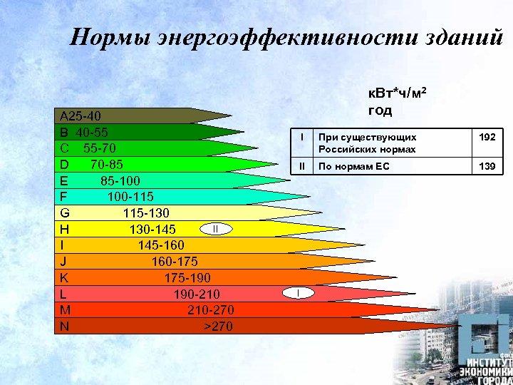 Нормы энергоэффективности зданий A 25 -40 B 40 -55 C 55 -70 D 70