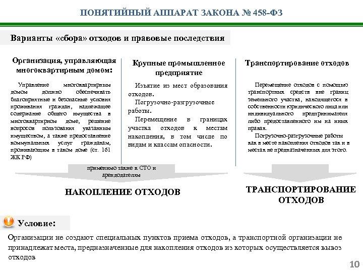 ПОНЯТИЙНЫЙ АППАРАТ ЗАКОНА № 458 -ФЗ Варианты «сбора» отходов и правовые последствия Организация, управляющая