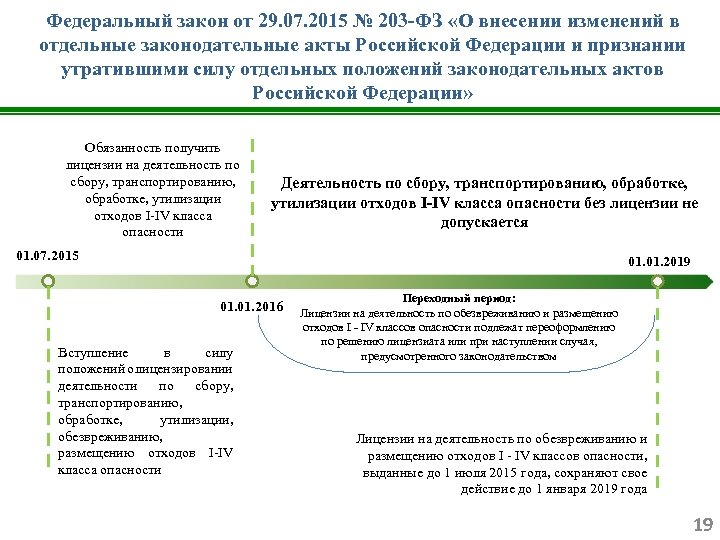 Федеральный закон от 29. 07. 2015 № 203 -ФЗ «О внесении изменений в отдельные