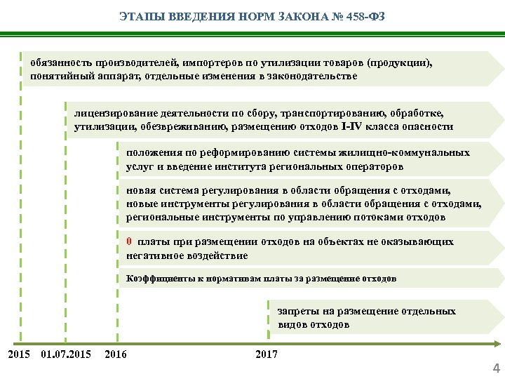 ЭТАПЫ ВВЕДЕНИЯ НОРМ ЗАКОНА № 458 -ФЗ обязанность производителей, импортеров по утилизации товаров (продукции),
