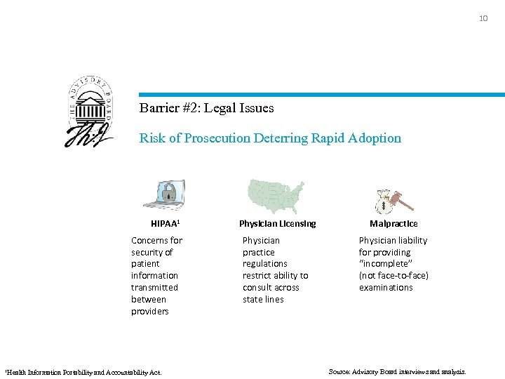 10 Barrier #2: Legal Issues Risk of Prosecution Deterring Rapid Adoption HIPAA 1 Concerns