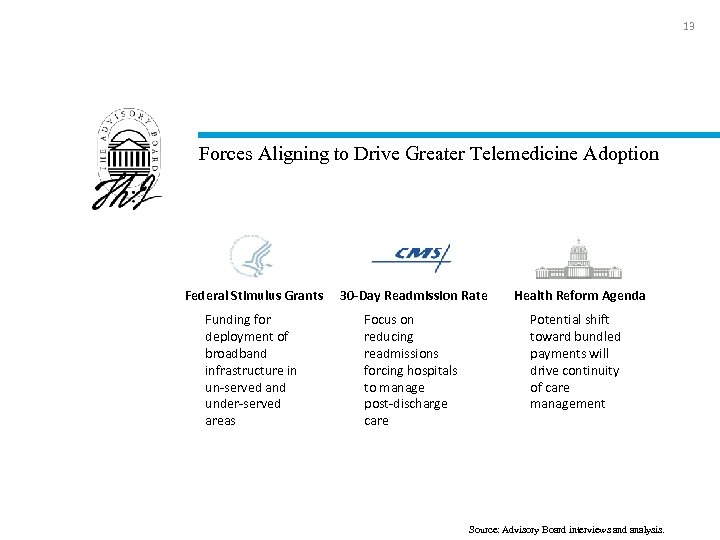 13 Forces Aligning to Drive Greater Telemedicine Adoption Federal Stimulus Grants 30 -Day Readmission